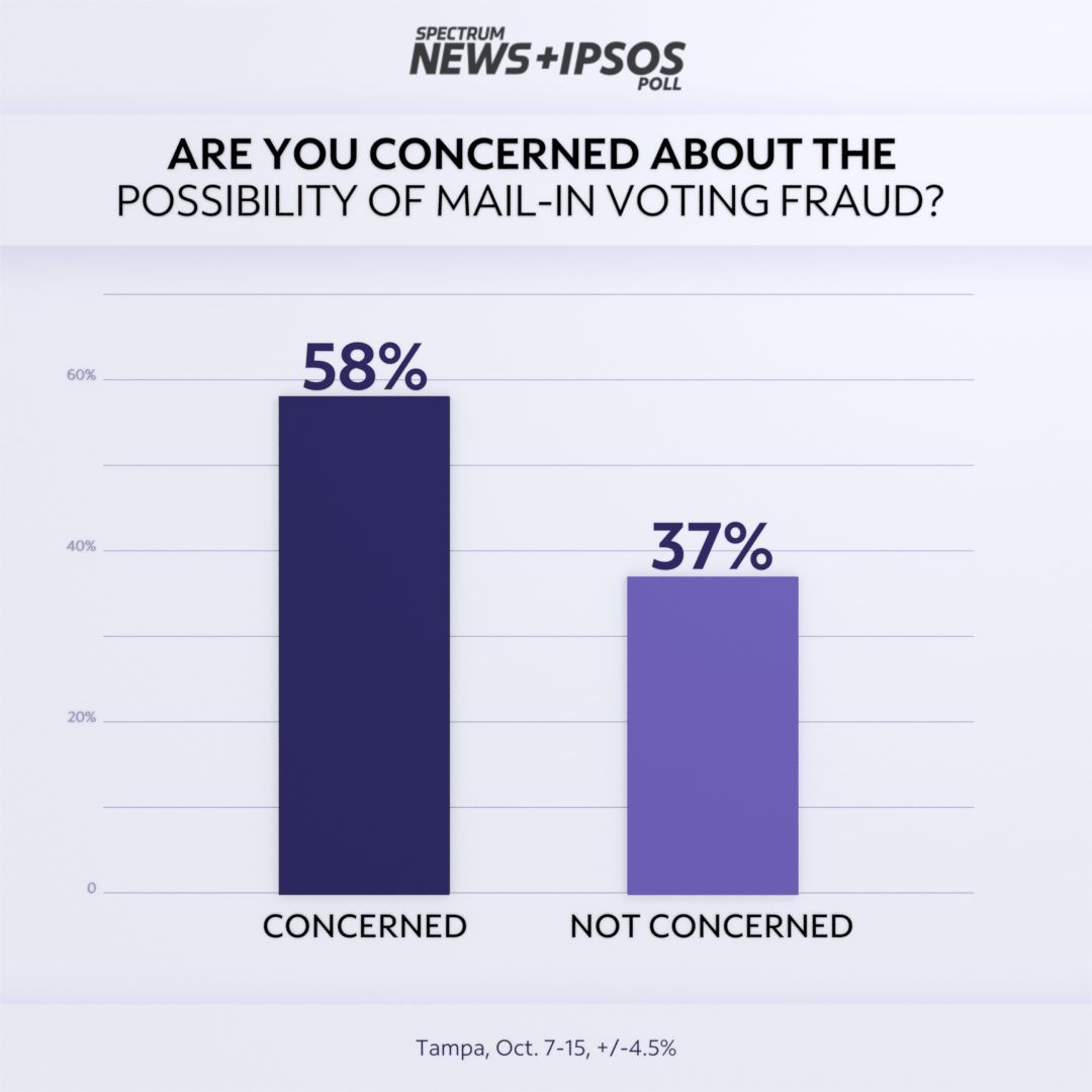 Exclusive Spectrum News/Ipsos Poll: Most Tampa Bay Voters Plan to Vote by Mail Despite Fraud Concerns
