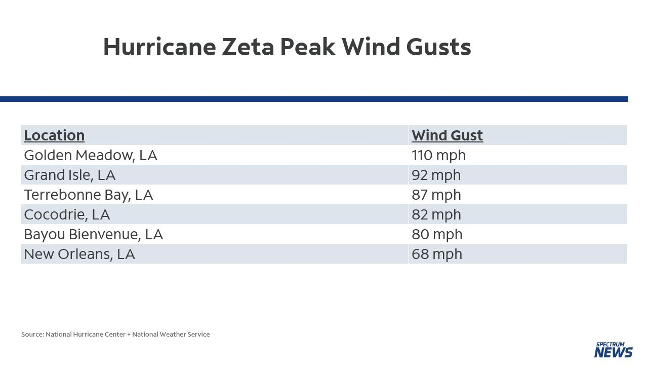 Powerful Zeta Moving Inland After Record-Breaking Landfall